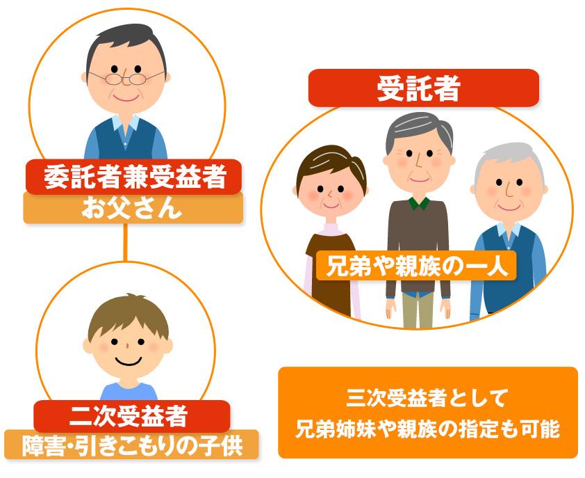 syougai_minjishintaku